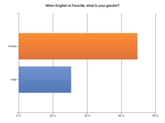 English Favorite Gender