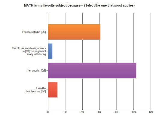 Math Why Favorite