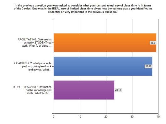 Survey on Pedagogy Choice