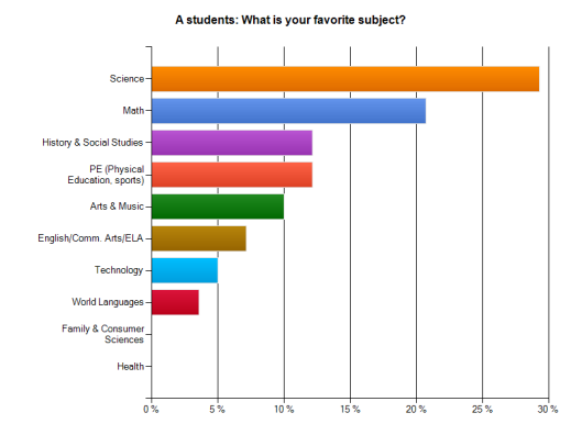 A students - most favorite