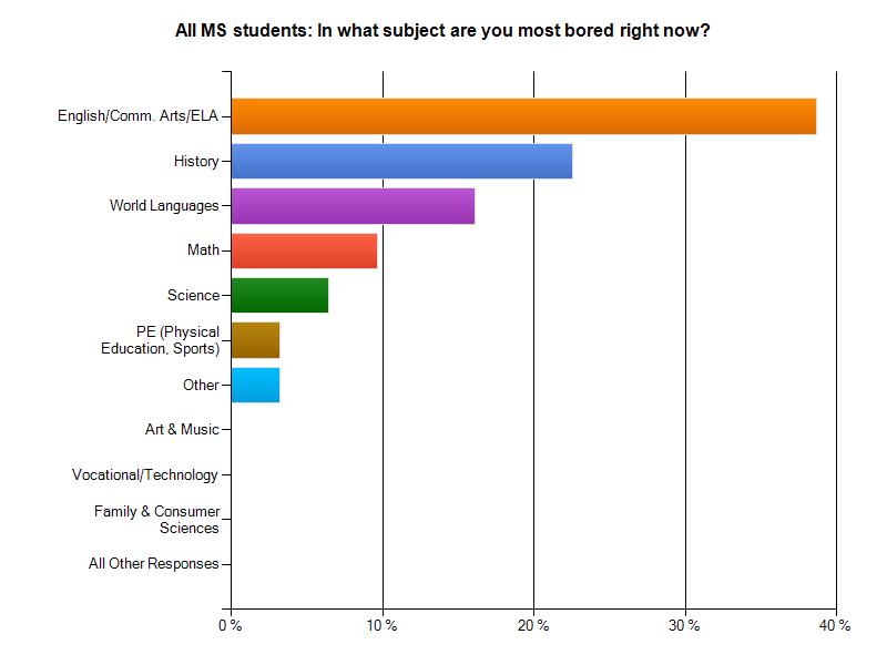 middle school students survey responses most interesting work last