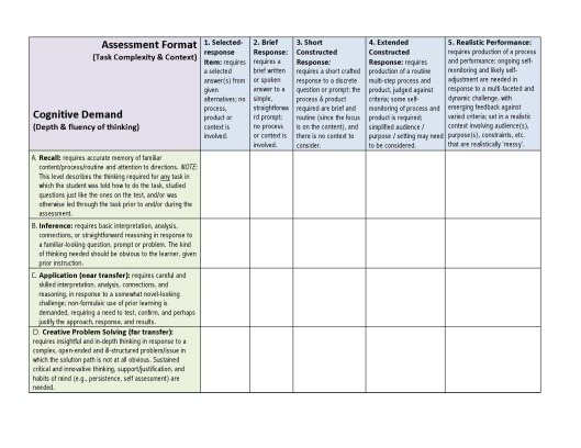 Assessment Grading And Rigor Toward Common Sense And