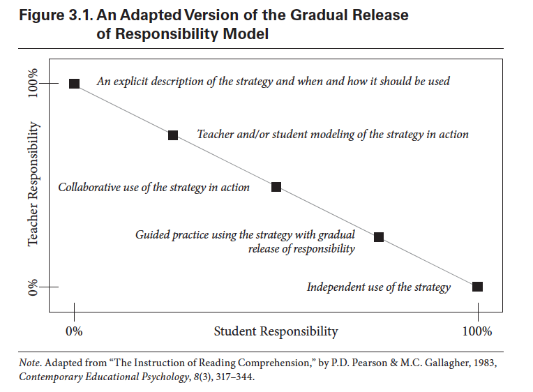 On Reading Part 5 A Key Flaw In Using The Gradual Release Of