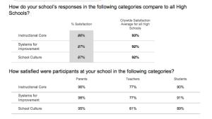 HRHS Overall Survey Data
