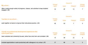 HRHS Tchr Improve Survey