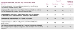 Lehmann Students Pedagogy