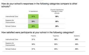 Schl of Future Overall Survey Data